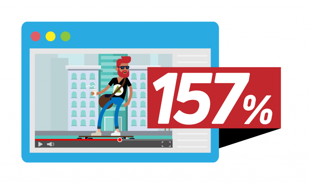 157% Percent Increase From Video Marketing