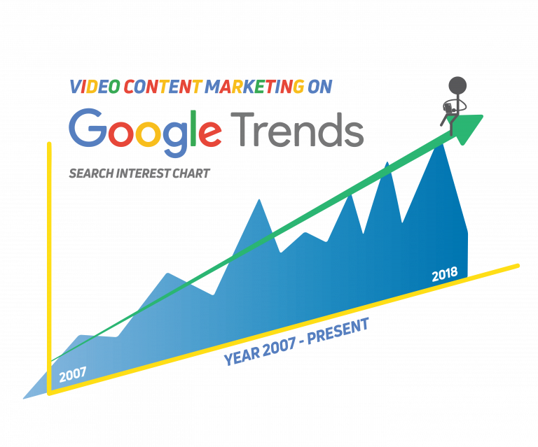 Content Marketing Video Google Trends
