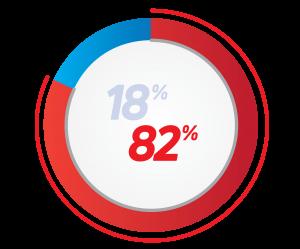 Pie ChartVideo Marketing Statistic Pie Chart