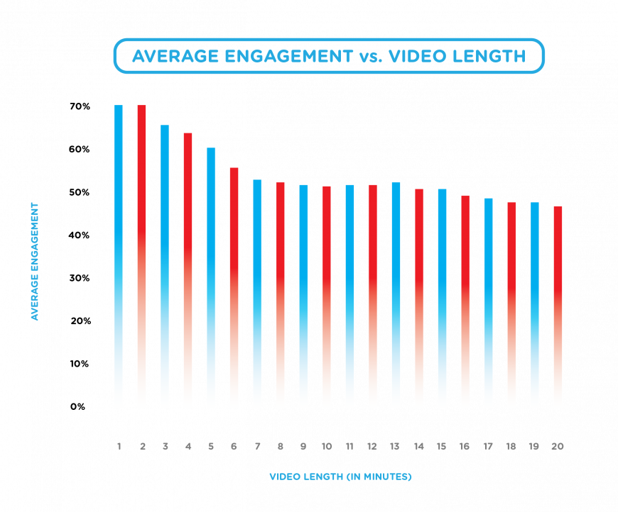 Average Engagement vs Video Length - Whole Graph