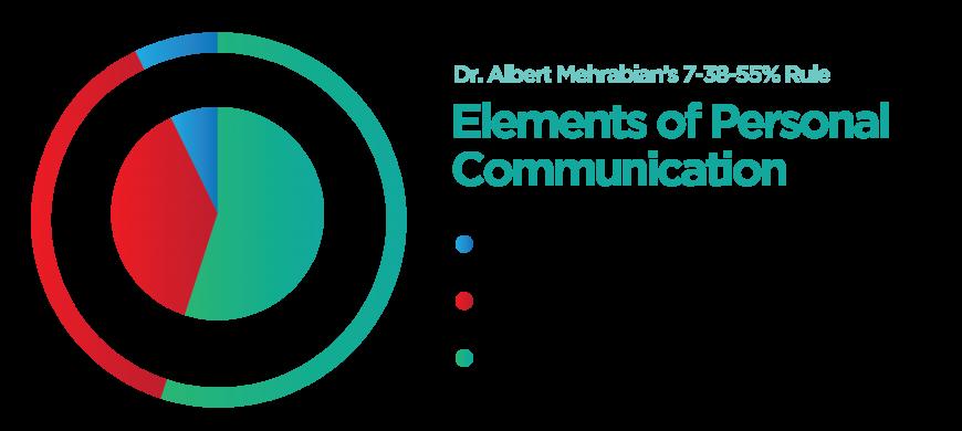 Dr.-Albert-Mehrabians-7-38-55