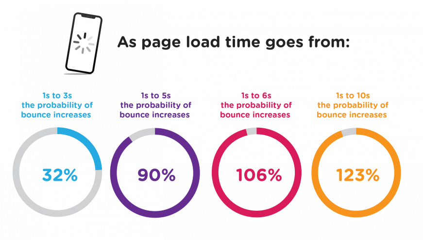 Page Load Speed Diagram