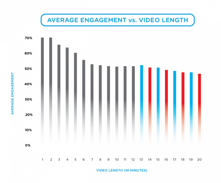 Video Content Engagement Past 12 Minutes