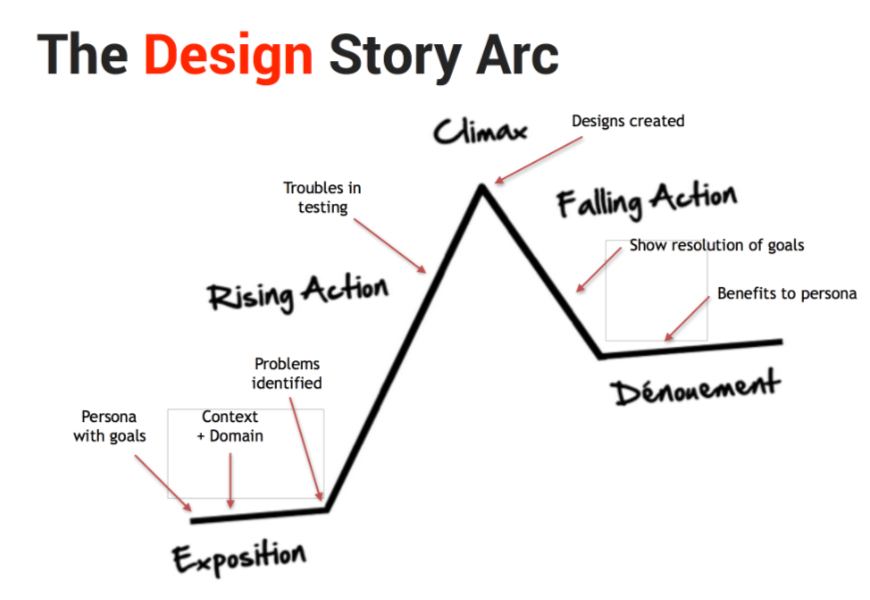 Story arc for video content marketing