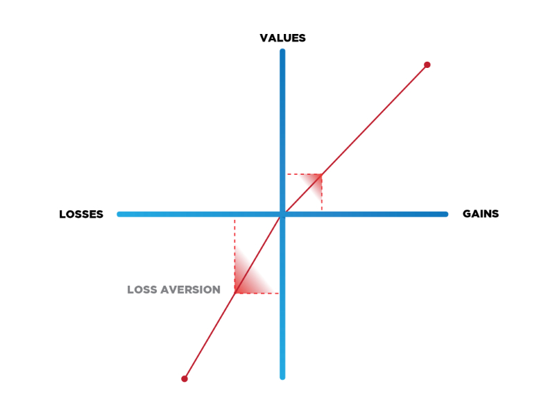 loss aversion theory diagram